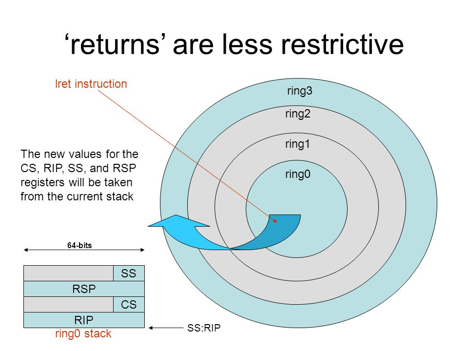 ring3 'returns' are less restrictive ring2 ring1 ring0 lret instruction RSP RIP SS CS SS:RIP ring0 stack 64-bits The new values for the CS, RIP, SS, a
