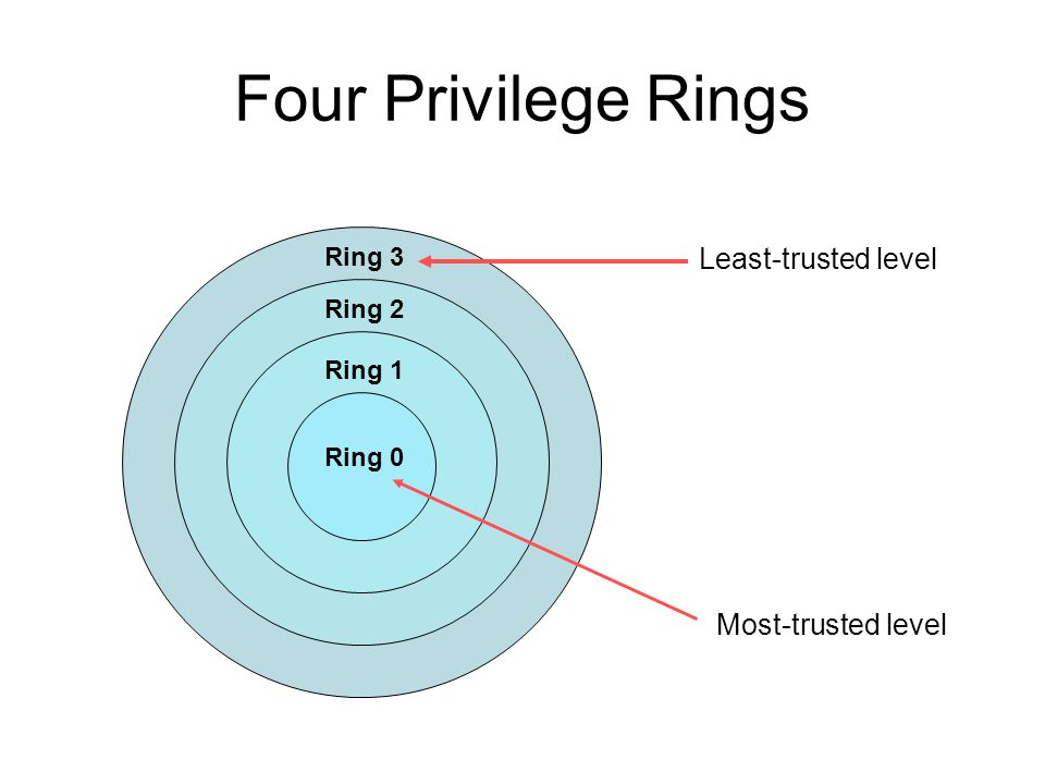 Four Privilege Rings Ring 3 Ring 2 Ring 1 Ring 0 Least-trusted level Most-trusted level