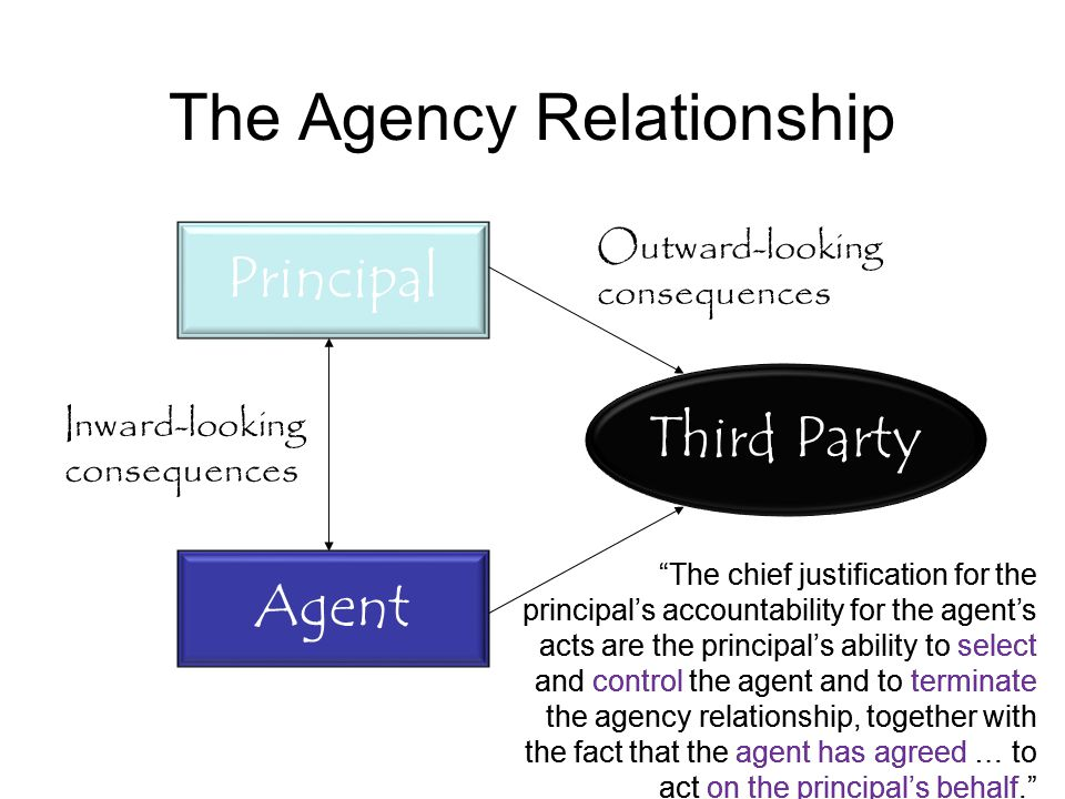 The Agency Relationship Principal Agent Third Party Inward-looking consequences Outward-looking consequences The chief justification for the principal's accountability for the agent's acts are the principal's ability to select and control the agent and to terminate the agency relationship, together with the fact that the agent has agreed … to act on the principal's behalf.