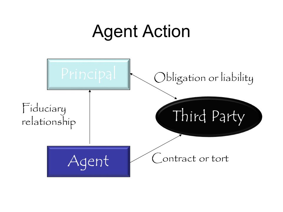 Definition of Agency Agency is the fiduciary relationship that arises when one person (a principal ) manifests assent to another person (an agent ) that the agent shall act on the principal s behalf and subject to the principal s control, and the agent manifests assent or otherwise consents so to act.