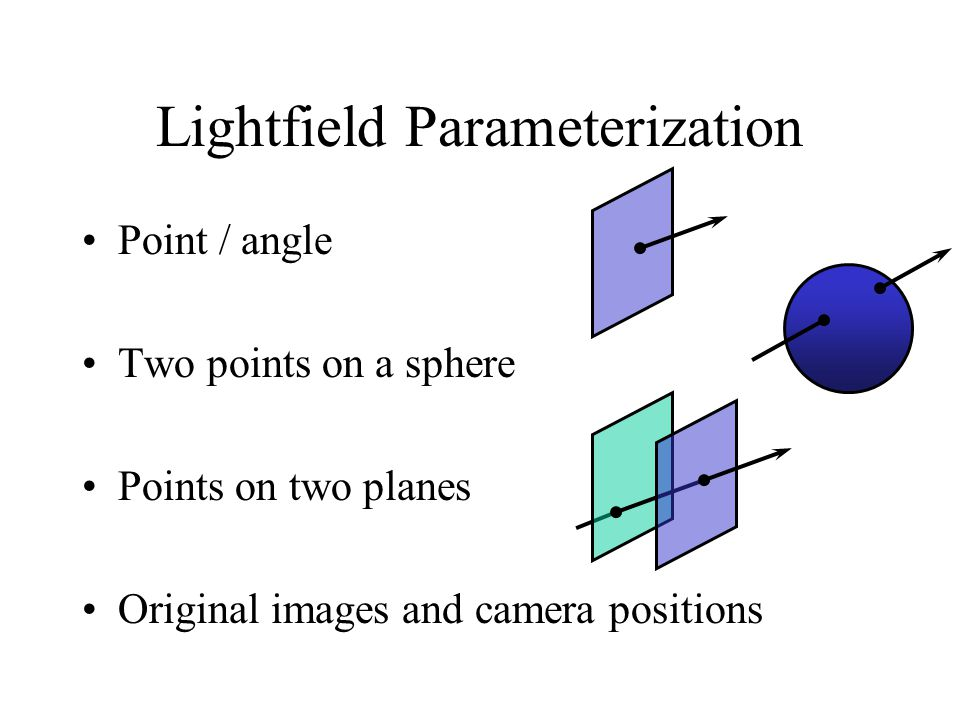 Point / angle Two points on a sphere Points on two planes Original images and camera positions Lightfield Parameterization