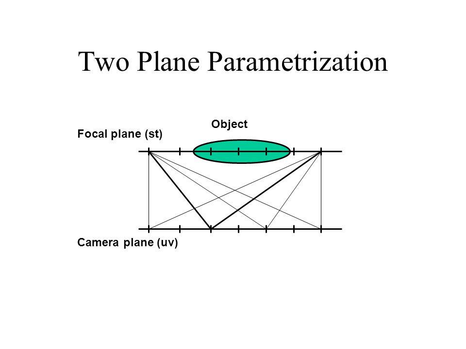 Two Plane Parametrization Object Focal plane (st) Camera plane (uv)