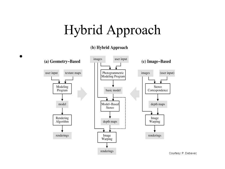 Hybrid Approach Courtesy: P. Debevec