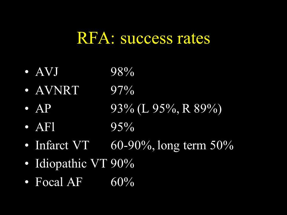 RFA: success rates AVJ98% AVNRT97% AP93% (L 95%, R 89%) AFl95% Infarct VT60-90%, long term 50% Idiopathic VT90% Focal AF60%