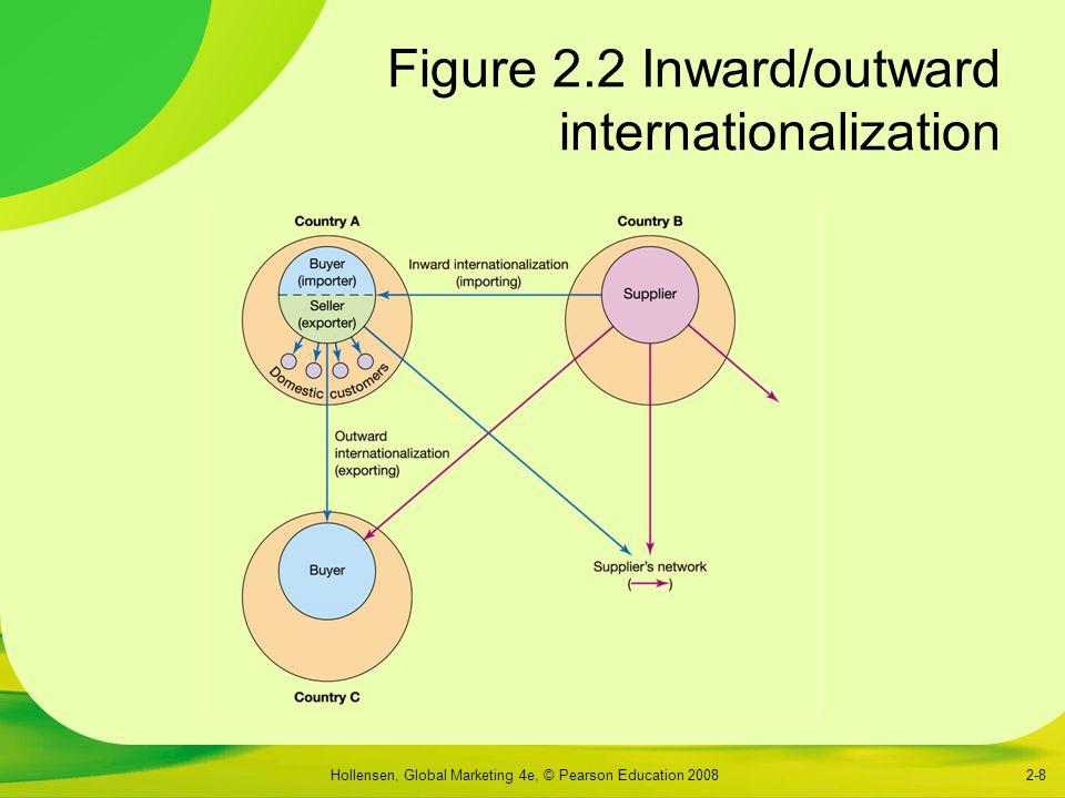 Hollensen, Global Marketing 4e, © Pearson Education 20082-8 Figure 2.2 Inward/outward internationalization