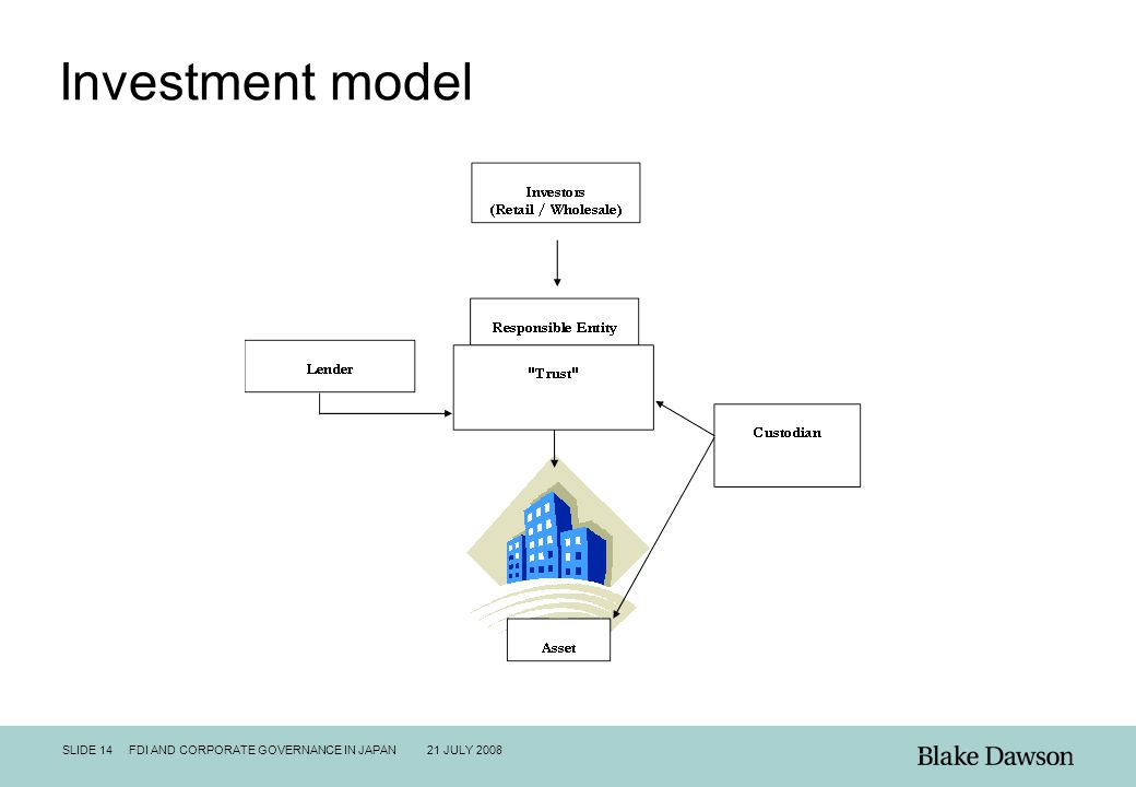 SLIDE 14 FDI AND CORPORATE GOVERNANCE IN JAPAN 21 JULY 2008 Investment model