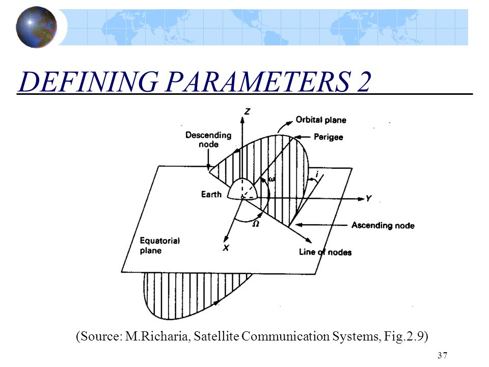 37 DEFINING PARAMETERS 2 (Source: M.Richaria, Satellite Communication Systems, Fig.2.9)