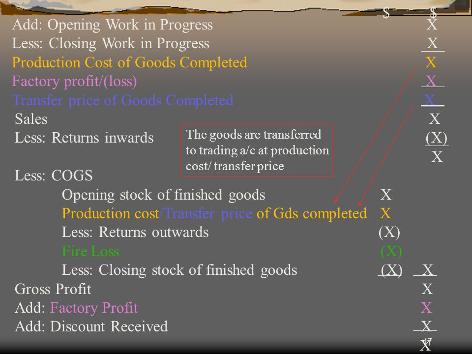 17 Add: Opening Work in Progress X Less: Closing Work in Progress X Production Cost of Goods Completed X Factory profit/(loss) X Transfer price of Goo