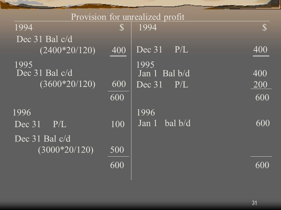 31 Provision for unrealized profit 1994 $ Dec 31 Bal c/d (2400*20/120) 400 Dec 31 P/L 400 1995 Dec 31 Bal c/d (3600*20/120) 600 Jan 1 Bal b/d 400 Dec