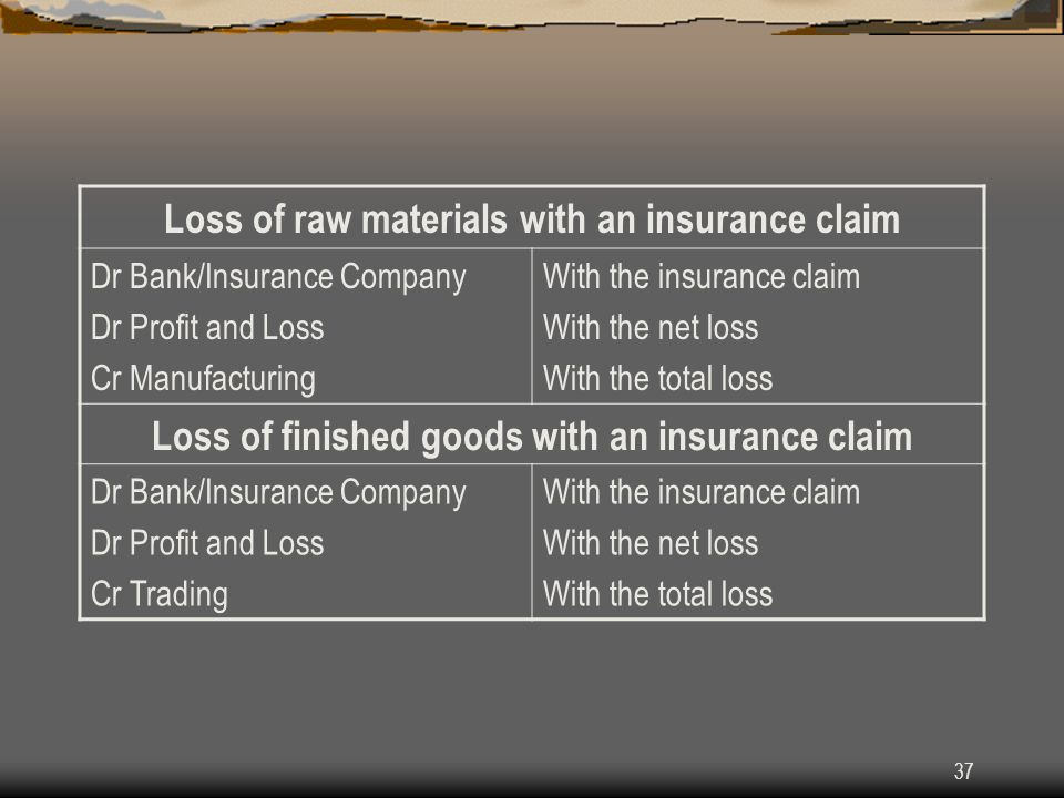 37 Loss of raw materials with an insurance claim Dr Bank/Insurance Company Dr Profit and Loss Cr Manufacturing With the insurance claim With the net l