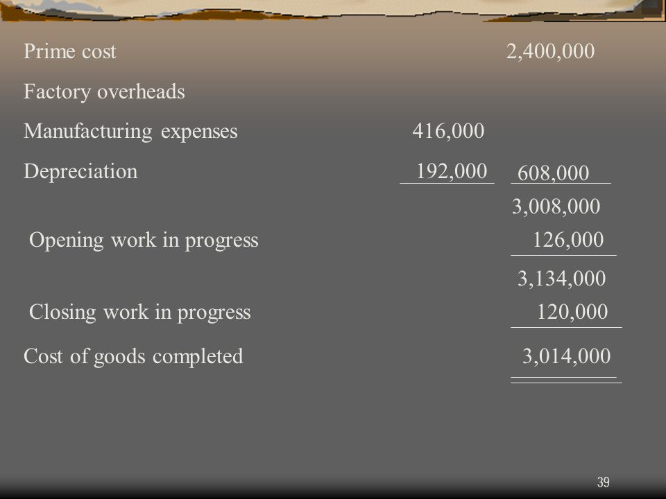 39 Prime cost 2,400,000 Factory overheads Manufacturing expenses 416,000 Depreciation 192,000 608,000 3,008,000 Opening work in progress 126,000 3,134