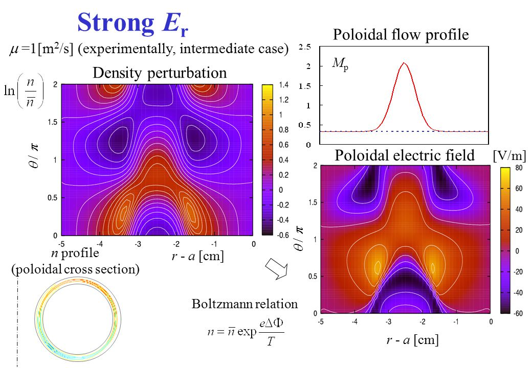 Strong E r n profile (poloidal cross section) r - a [cm]  /   =1[m 2 /s] (experimentally, intermediate case) r - a [cm]  /  MpMp Boltzmann relat