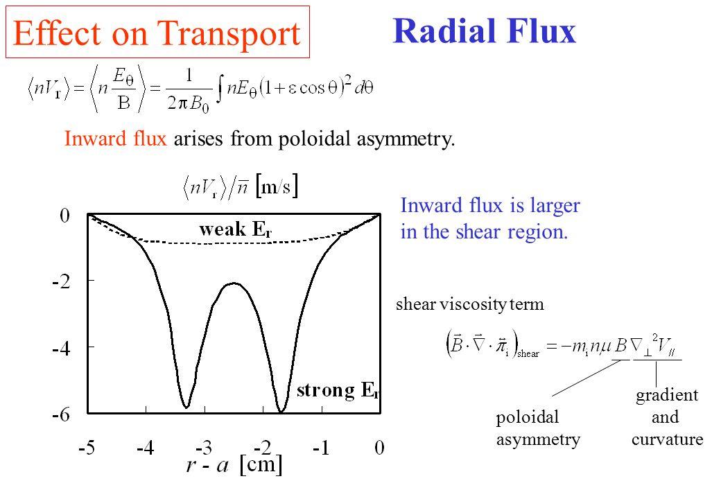 Radial Flux shear viscosity term gradient and curvature poloidal asymmetry Inward flux arises from poloidal asymmetry. Inward flux is larger in the sh