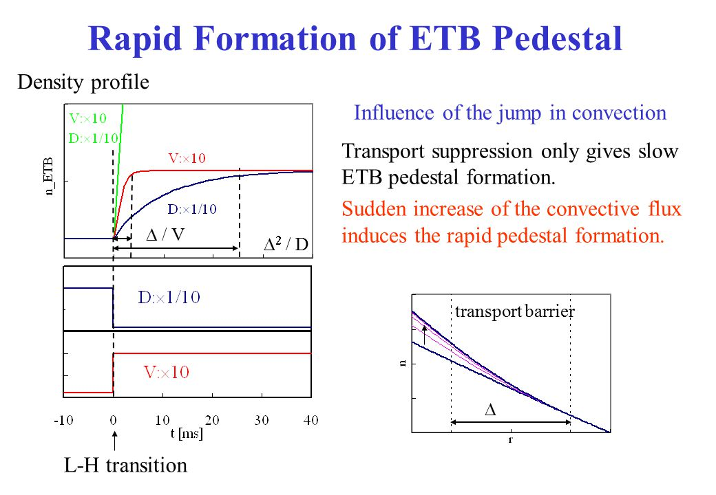 Rapid Formation of ETB Pedestal Density profile Influence of the jump in convection Transport suppression only gives slow ETB pedestal formation. Sudd