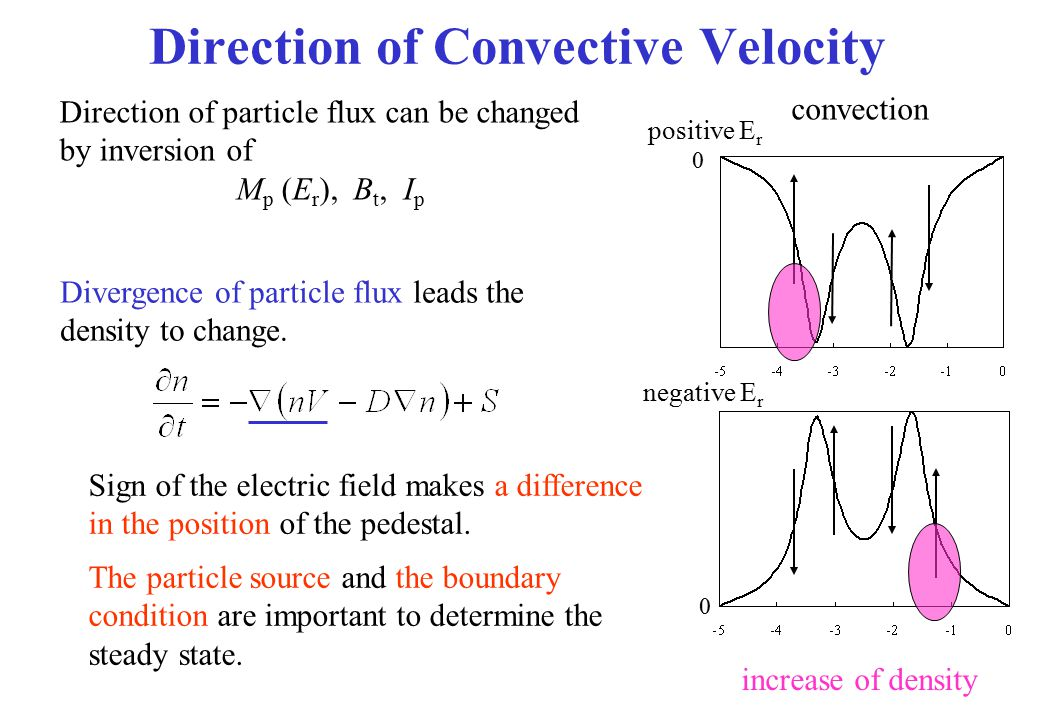 Direction of Convective Velocity Sign of the electric field makes a difference in the position of the pedestal. The particle source and the boundary c