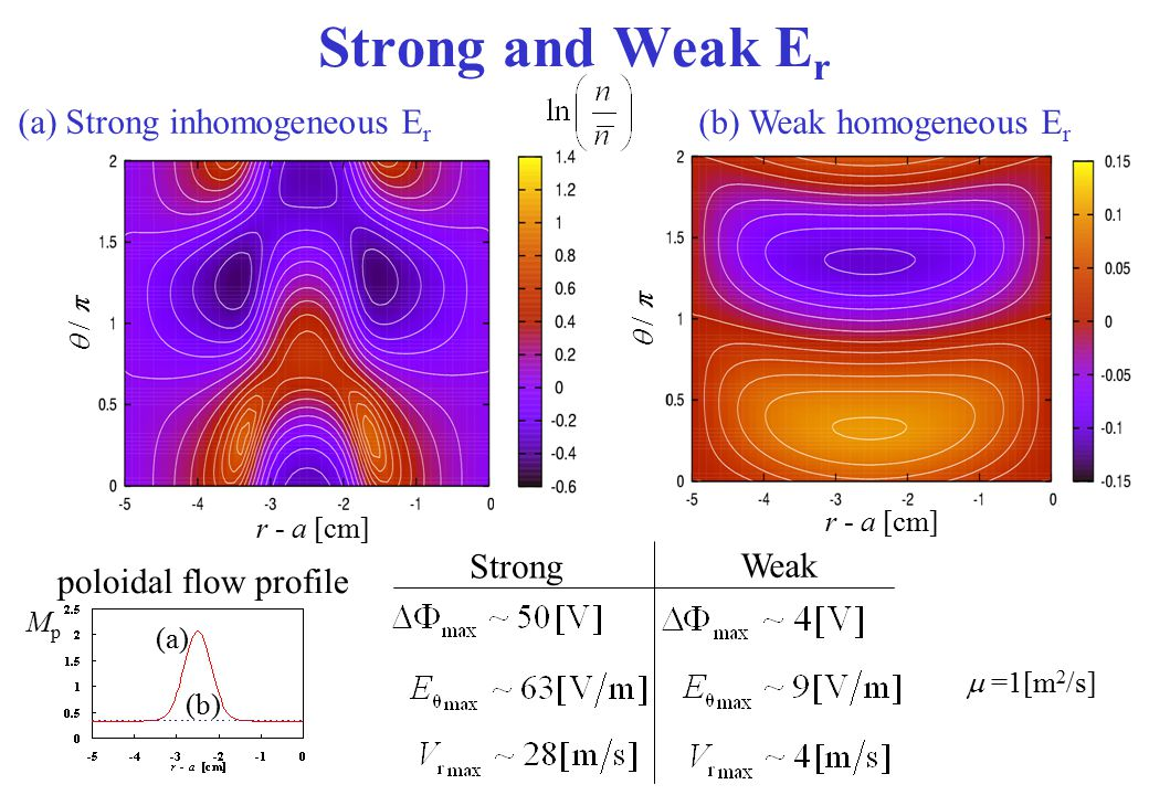 Strong and Weak E r (a) Strong inhomogeneous E r (b) Weak homogeneous E r r - a [cm]  /   =1[m 2 /s] Weak Strong poloidal flow profile MpMp (a) (b