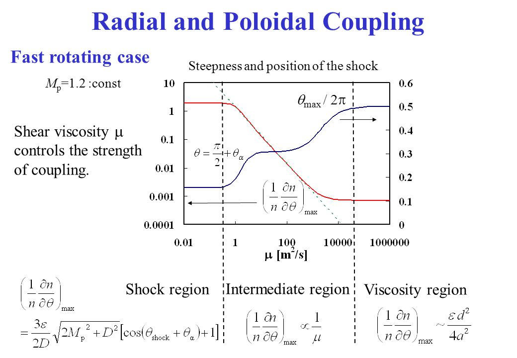 Radial and Poloidal Coupling Intermediate region Viscosity region  max / 2  M p =1.2 :const Shear viscosity  controls the strength of coupling. Sho