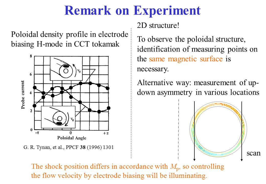 Remark on Experiment Poloidal density profile in electrode biasing H-mode in CCT tokamak G. R. Tynan, et al., PPCF 38 (1996) 1301 2D structure! To obs