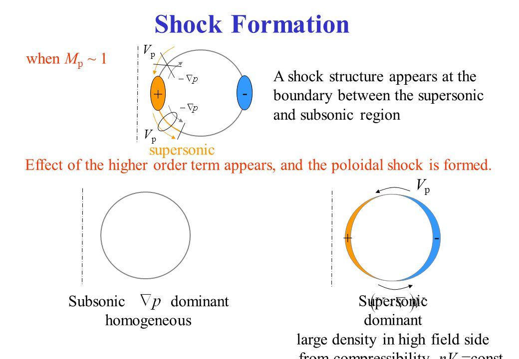 Shock Formation Effect of the higher order term appears, and the poloidal shock is formed. Subsonic dominant homogeneous Supersonic dominant large den