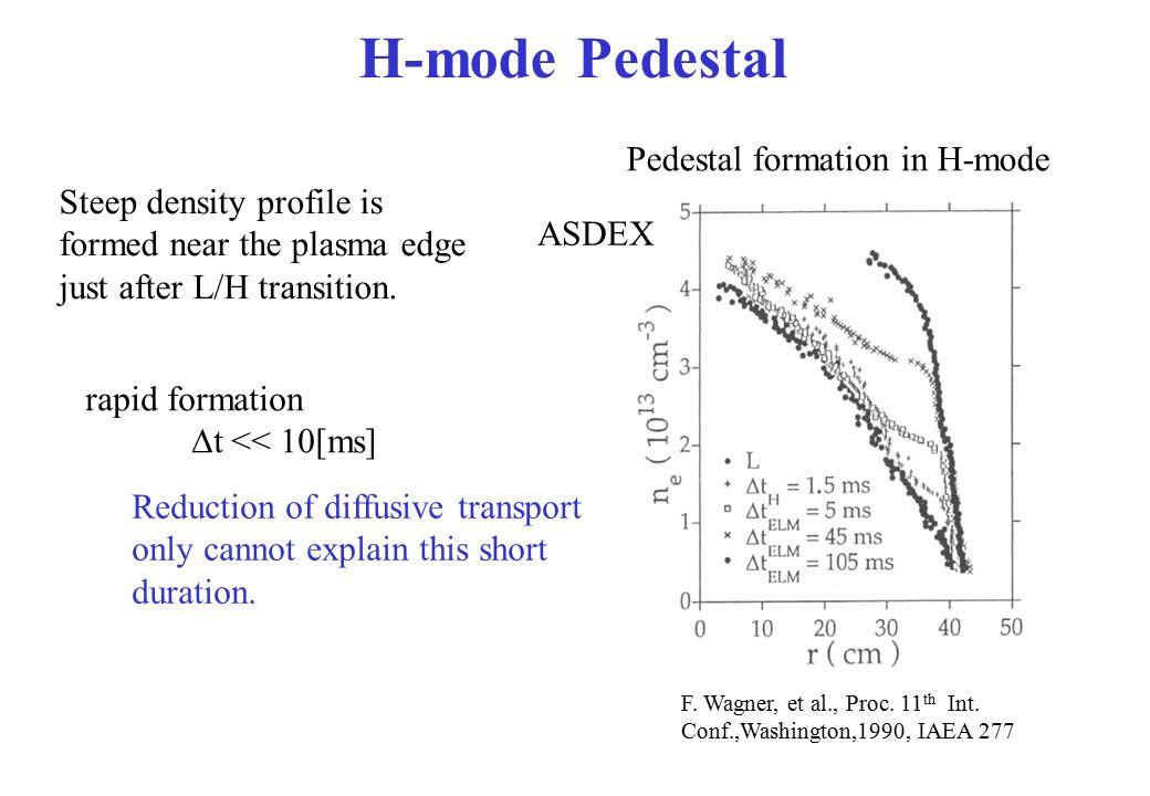 H-mode Pedestal F. Wagner, et al., Proc. 11 th Int. Conf.,Washington,1990, IAEA 277 Pedestal formation in H-mode ASDEX Steep density profile is formed
