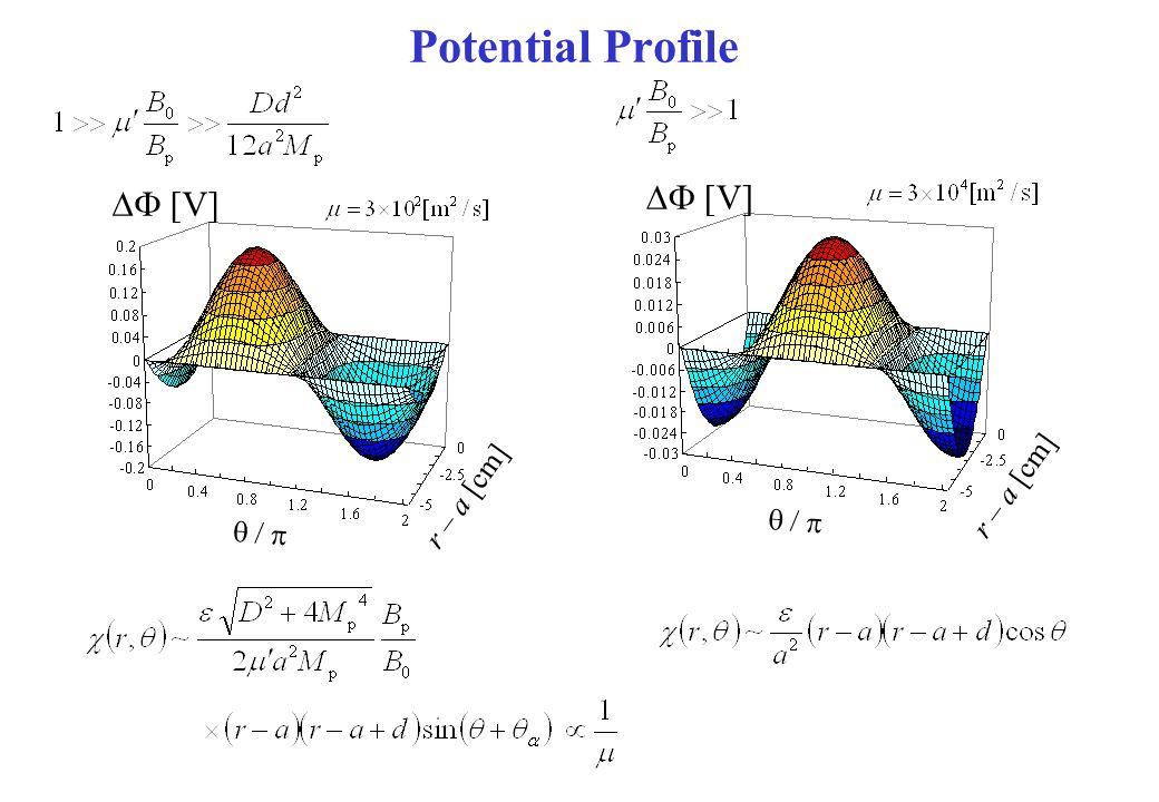 Potential Profile  r – a [cm]  [V]  r – a [cm]  [V]