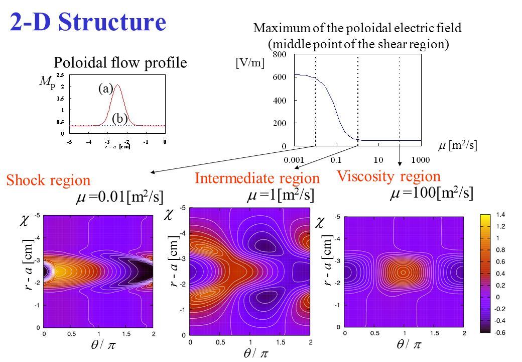 2-D Structure Maximum of the poloidal electric field (middle point of the shear region) [V/m]  =100[m 2 /s]  =0.01[m 2 /s]  =1[m 2 /s]  r - a [