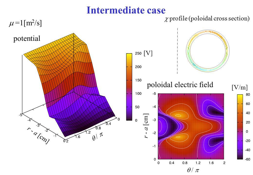 Intermediate case  profile (poloidal cross section) r - a [cm]  /  [V] potential r - a [cm]  /  [V/m] poloidal electric field  =1[m 2 /s]