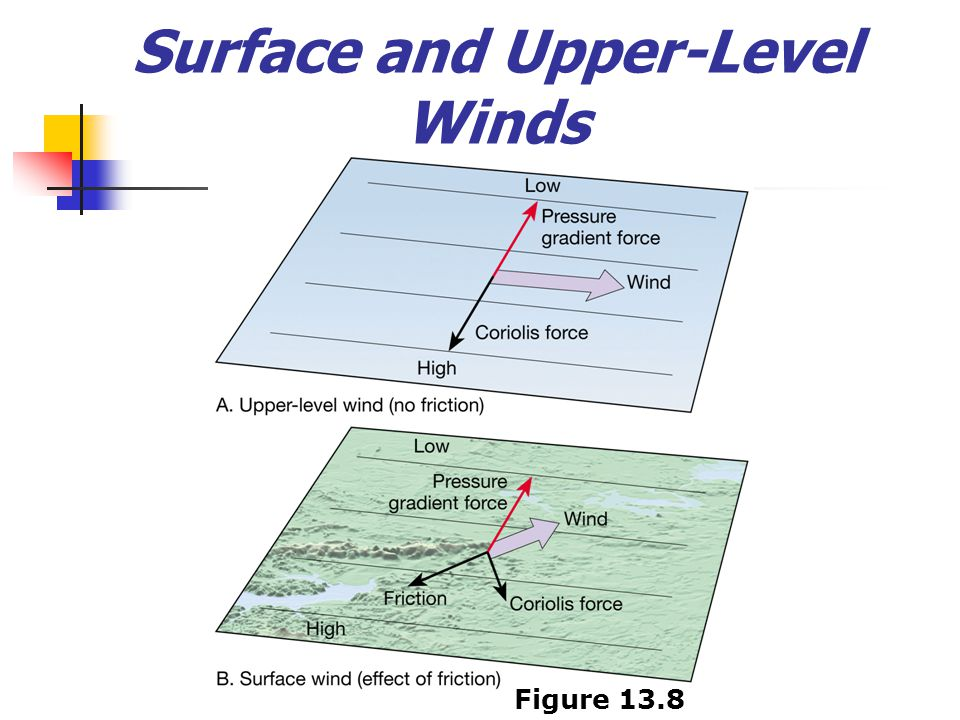 Surface and Upper-Level Winds Figure 13.8