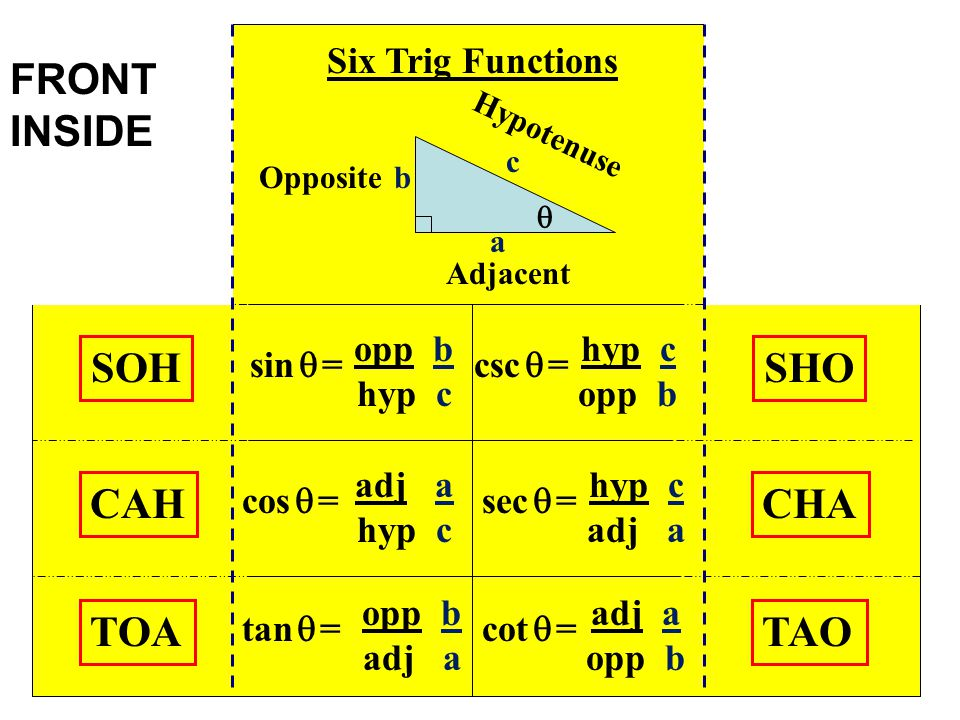 Six Trig Functions  Hypotenuse Adjacent Opposite a c b SOH CAH TOA SHO CHA TAO opp b hyp c sin  = adj a hyp c cos  = opp b adj a tan  = hyp c opp