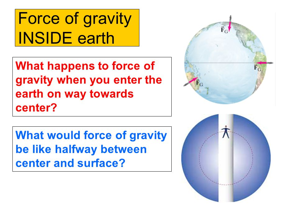 Force of gravity INSIDE earth What happens to force of gravity when you enter the earth on way towards center.