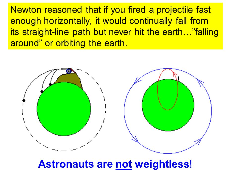 Newton reasoned that if you fired a projectile fast enough horizontally, it would continually fall from its straight-line path but never hit the earth… falling around or orbiting the earth.