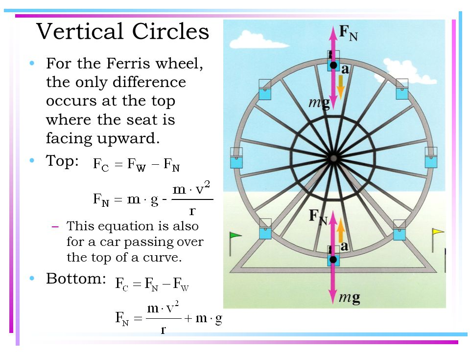 Vertical Circles For the Ferris wheel, the only difference occurs at the top where the seat is facing upward. Top: –This equation is also for a car pa