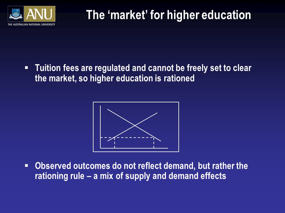 The 'market' for higher education  Tuition fees are regulated and cannot be freely set to clear the market, so higher education is rationed  Observed outcomes do not reflect demand, but rather the rationing rule – a mix of supply and demand effects