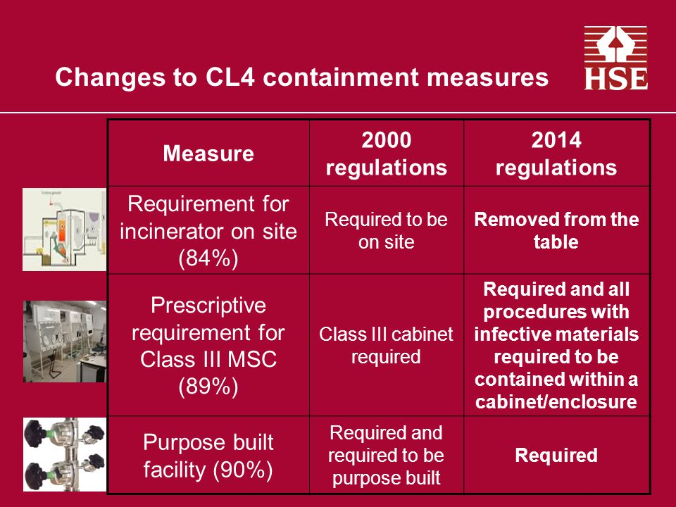 Changes to CL4 containment measures Measure 2000 regulations 2014 regulations Requirement for incinerator on site (84%) Required to be on site Removed from the table Prescriptive requirement for Class III MSC (89%) Class III cabinet required Required and all procedures with infective materials required to be contained within a cabinet/enclosure Purpose built facility (90%) Required and required to be purpose built Required
