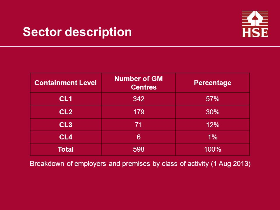 Sector description Containment Level Number of GM Centres Percentage CL134257% CL217930% CL37112% CL461% Total598100% Breakdown of employers and premises by class of activity (1 Aug 2013)
