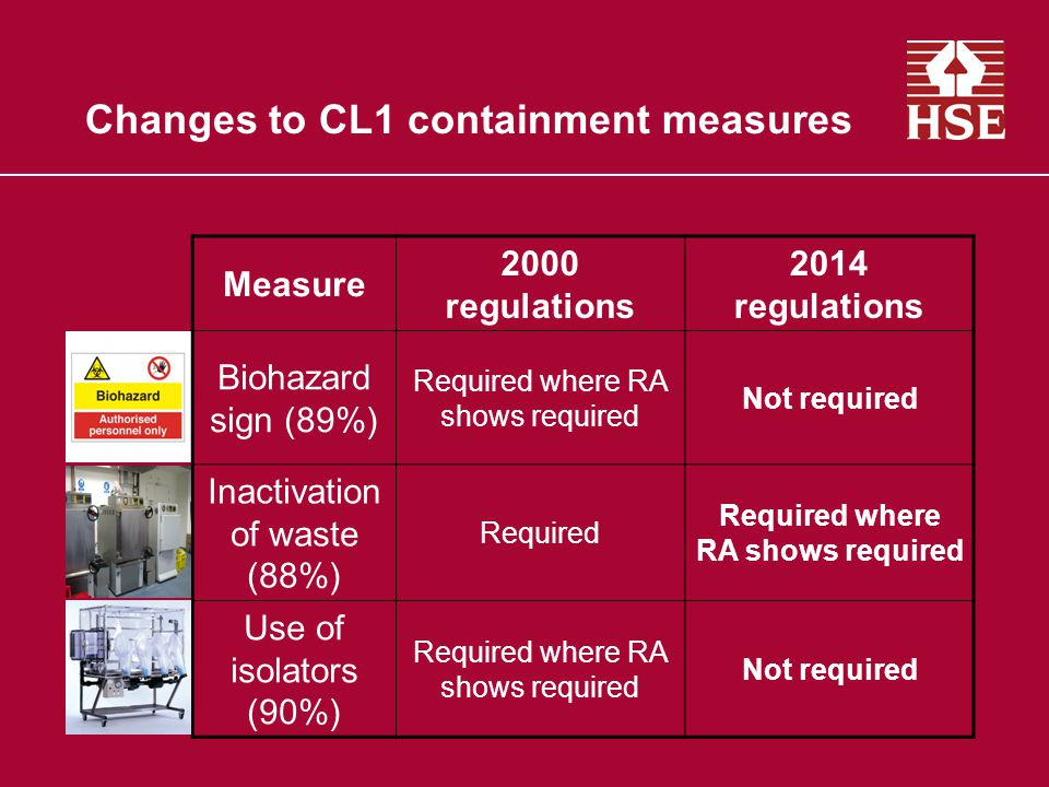 Changes to CL2 containment measures Measure 2000 regulations 2014 regulations Inward airflow (84%) Required where RA shows required Not required Written procedures (92%) Not required Required where RA shows required