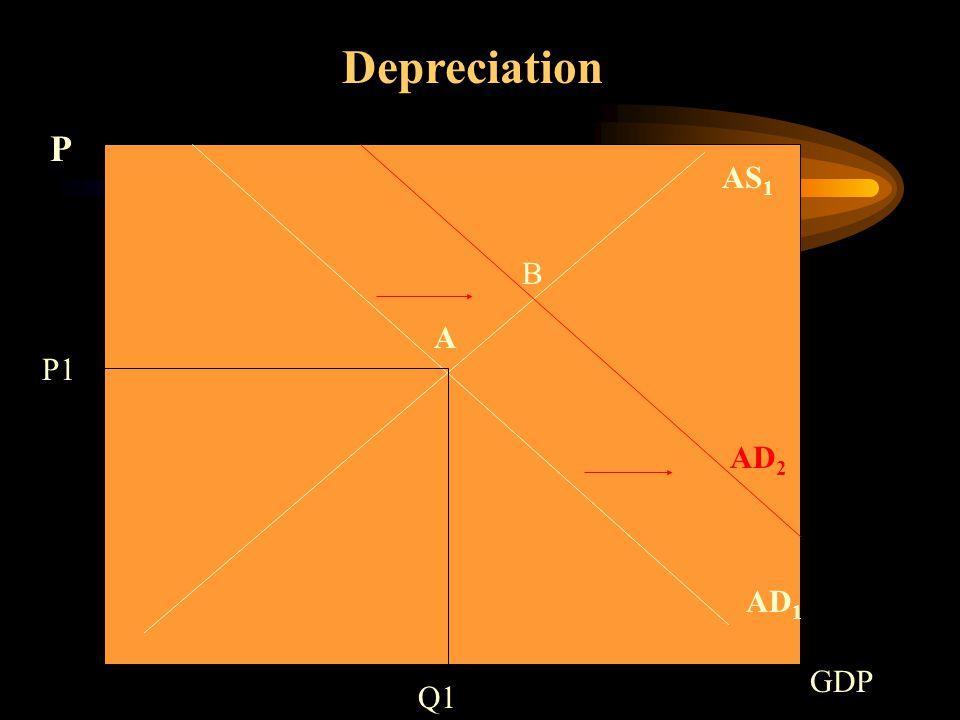 AS 1 AD 1 Depreciation Q1 P1 P GDP A AD 2 B