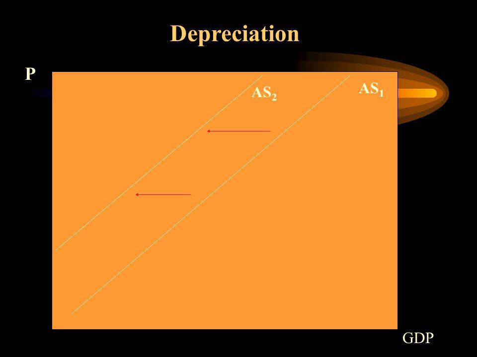 AS 1 Depreciation P GDP AS 2