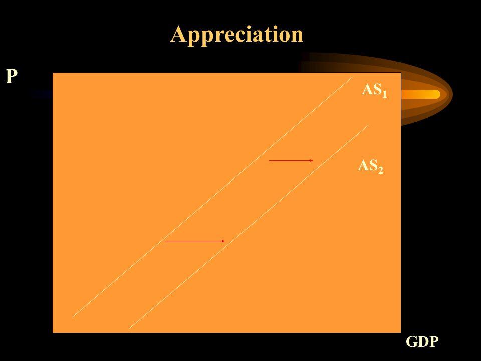 AS 1 Appreciation P GDP AS 2