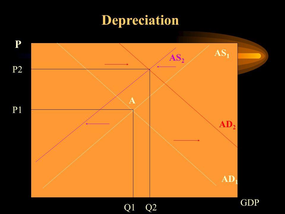 AS 1 AD 1 Depreciation Q1 P1 P GDP A AD 2 AS 2 P2 Q2