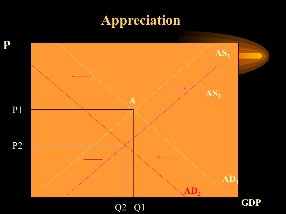 AS 1 AD 1 Appreciation Q1 P1 P GDP A AD 2 AS 2 Q2 P2