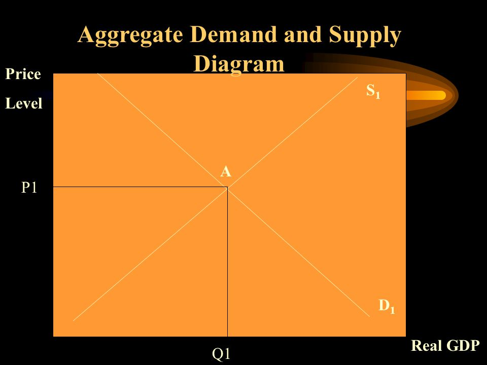 S1S1 D1D1 Aggregate Demand and Supply Diagram Q1 P1 Price Level Real GDP A