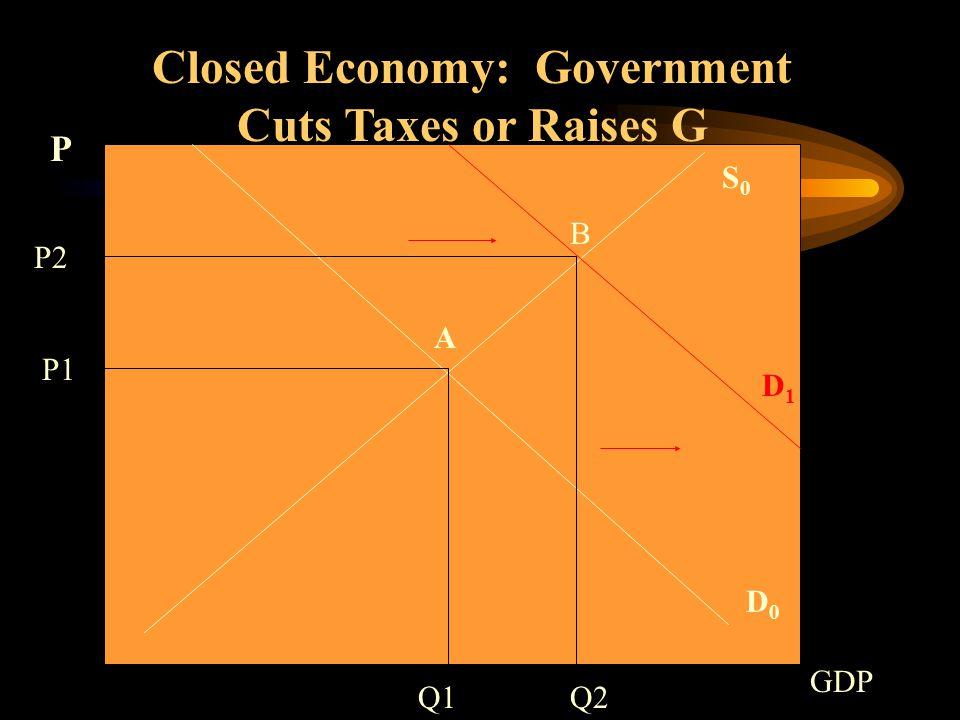 S0S0 D0D0 Closed Economy: Government Cuts Taxes or Raises G Q1 P1 P GDP A D1D1 P2 Q2 B