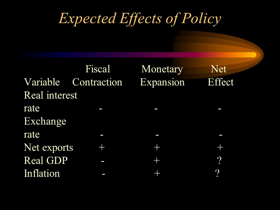 Expected Effects of Policy Fiscal Monetary Net Variable Contraction Expansion Effect Real interest rate - - - Exchange rate - - - Net exports + + + Real GDP - + .