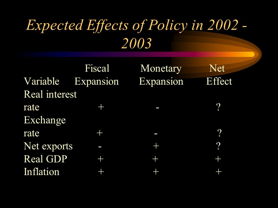 Expected Effects of Policy in 2002 - 2003 Fiscal Monetary Net Variable Expansion Expansion Effect Real interest rate + - ? Exchange rate + - ? Net exp
