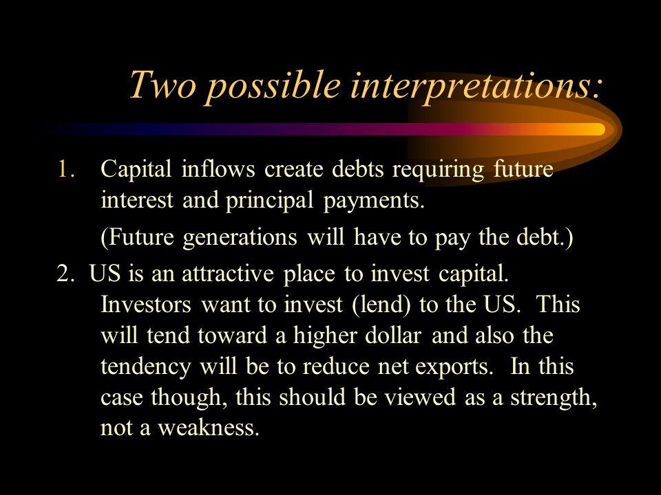 Two possible interpretations: 1.Capital inflows create debts requiring future interest and principal payments.