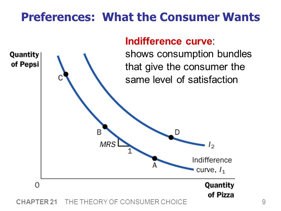 9 CHAPTER 21 THE THEORY OF CONSUMER CHOICE Preferences: What the Consumer Wants Indifference curve: shows consumption bundles that give the consumer t