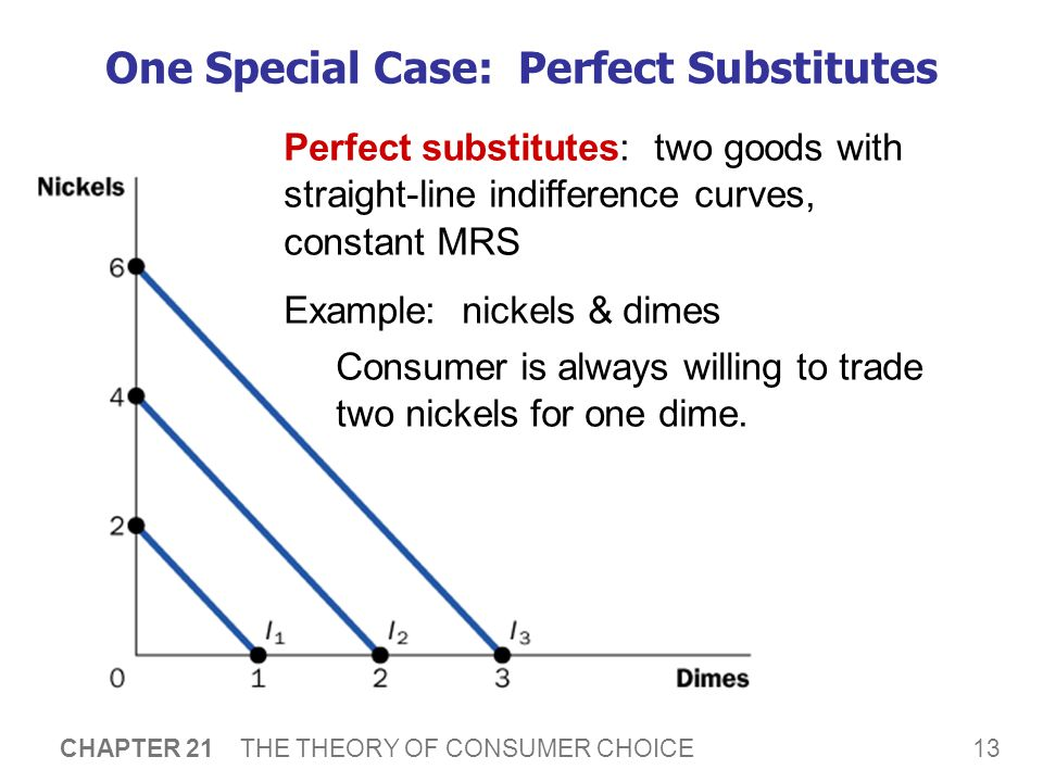 13 CHAPTER 21 THE THEORY OF CONSUMER CHOICE One Special Case: Perfect Substitutes Perfect substitutes: two goods with straight-line indifference curve