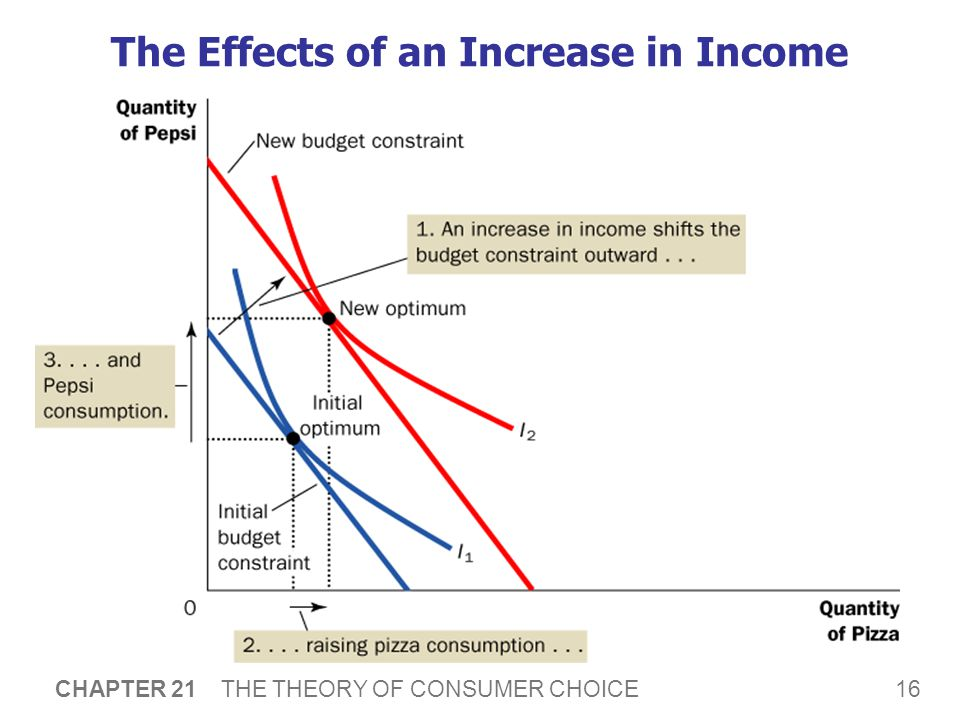 16 CHAPTER 21 THE THEORY OF CONSUMER CHOICE The Effects of an Increase in Income