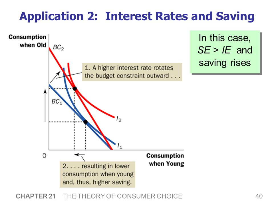 40 CHAPTER 21 THE THEORY OF CONSUMER CHOICE Application 2: Interest Rates and Saving In this case, SE > IE and saving rises